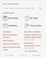World Bank Data